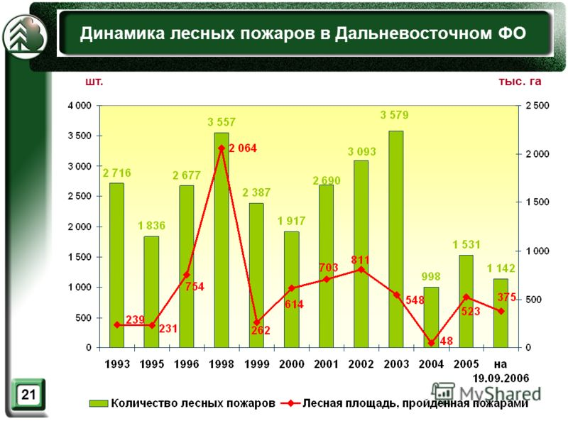 21 Динамика лесных пожаров в Дальневосточном ФО шт.тыс. га