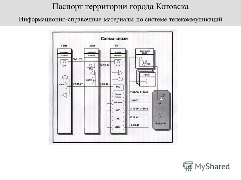 Паспорт территории города Котовска Информационно-справочные материалы по системе телекоммуникаций