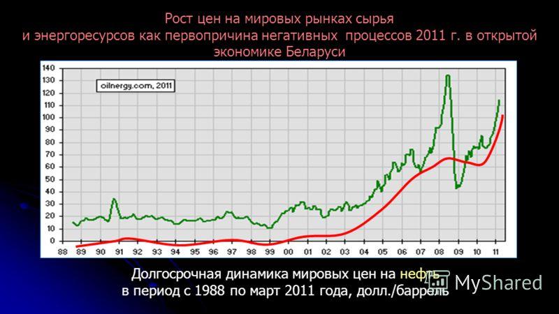 Долгосрочная динамика мировых цен на нефть в период с 1988 по март 2011 года, долл./баррель Рост цен на мировых рынках сырья и энергоресурсов как первопричина негативных процессов 2011 г. в открытой экономике Беларуси