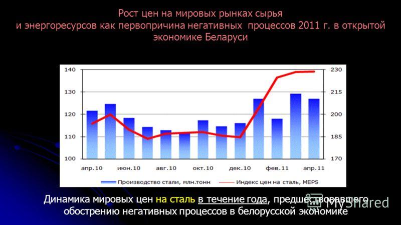 Динамика мировых цен на сталь в течение года, предшествовавшего обострению негативных процессов в белорусской экономике Рост цен на мировых рынках сырья и энергоресурсов как первопричина негативных процессов 2011 г. в открытой экономике Беларуси