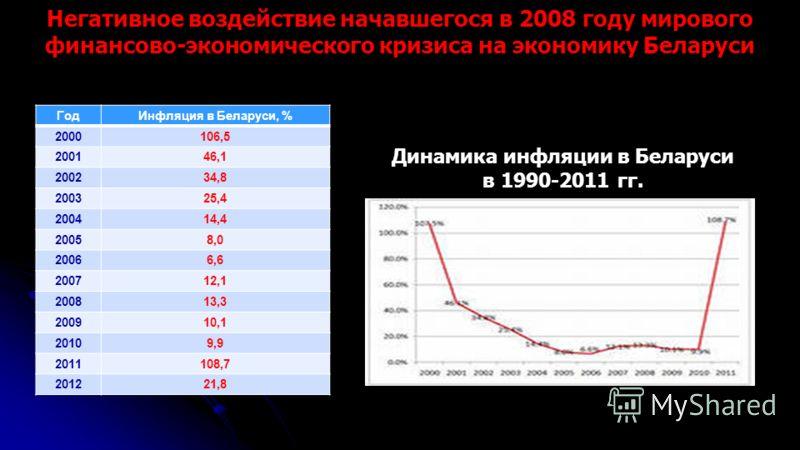 ГодИнфляция в Беларуси, % 2000106,5 200146,1 200234,8 200325,4 200414,4 20058,0 20066,6 200712,1 200813,3 200910,1 20109,9 2011108,7 201221,8 Негативное воздействие начавшегося в 2008 году мирового финансово-экономического кризиса на экономику Белару