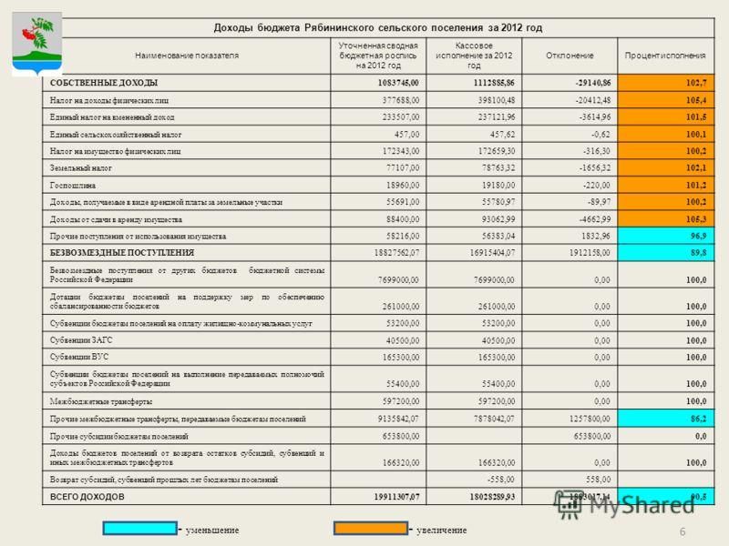 Что такое сводная бюджетная роспись доходов и расходов бюджета