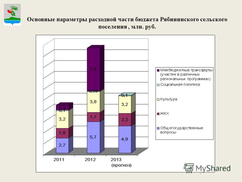 7 Основные параметры расходной части бюджета Рябининского сельского поселения, млн. руб..