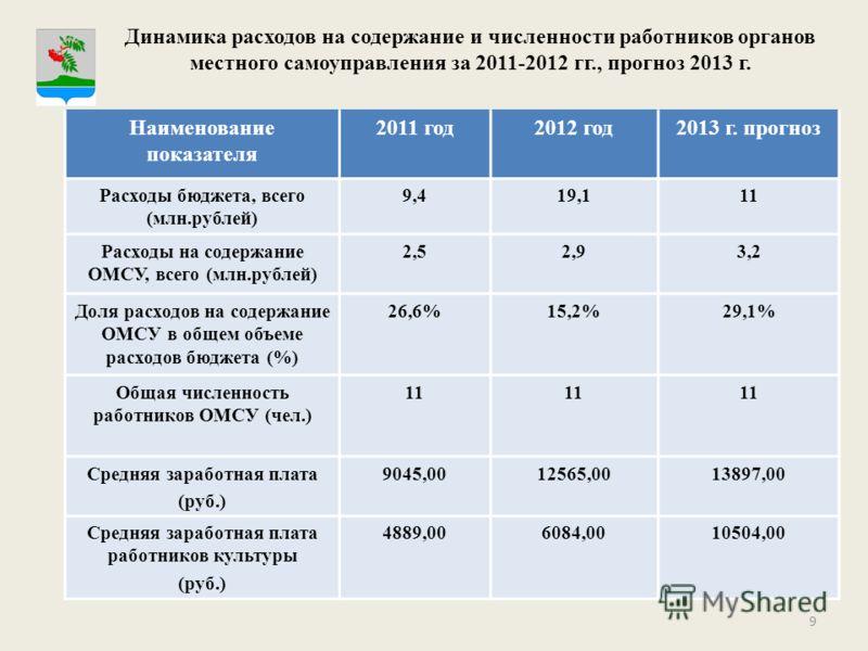 9 Динамика расходов на содержание и численности работников органов местного самоуправления за 2011-2012 гг., прогноз 2013 г. Наименование показателя 2011 год2012 год2013 г. прогноз Расходы бюджета, всего (млн.рублей) 9,419,111 Расходы на содержание О