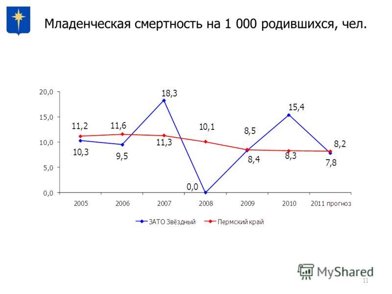 11 Младенческая смертность на 1 000 родившихся, чел.