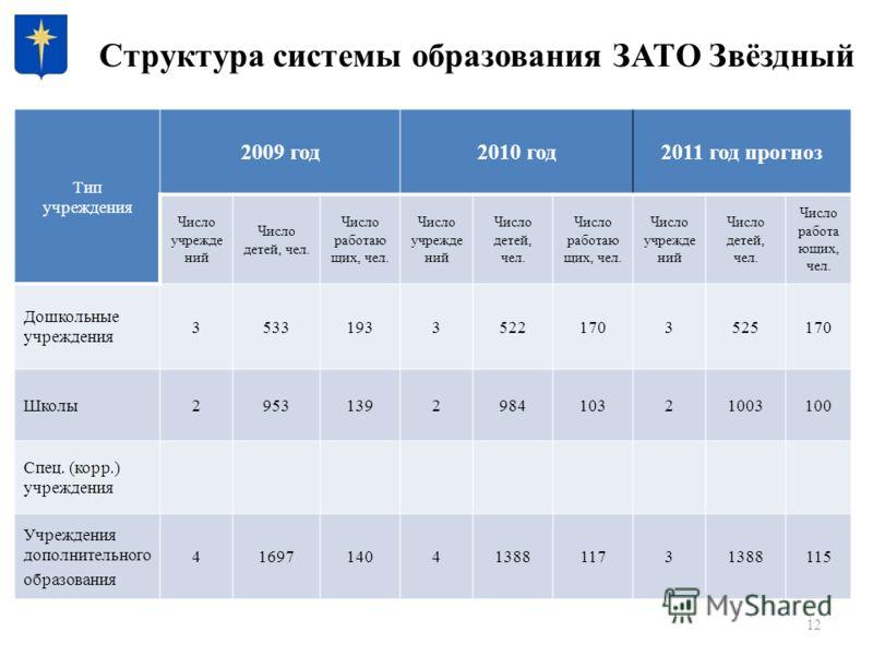 12 Структура системы образования ЗАТО Звёздный Тип учреждения 2009 год2010 год2011 год прогноз Число учрежде ний Число детей, чел. Число работаю щих, чел. Число учрежде ний Число детей, чел. Число работаю щих, чел. Число учрежде ний Число детей, чел.
