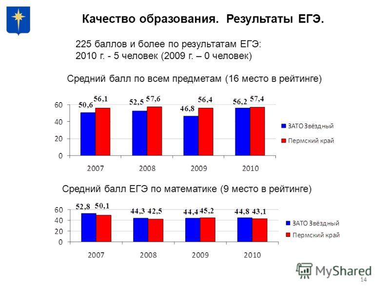 14 Качество образования. Результаты ЕГЭ. 14 225 баллов и более по результатам ЕГЭ: 2010 г. - 5 человек (2009 г. – 0 человек) Средний балл ЕГЭ по математике (9 место в рейтинге) Средний балл по всем предметам (16 место в рейтинге)