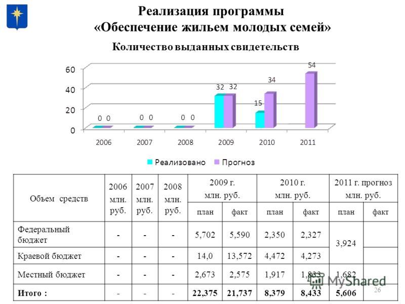 26 Реализация программы «Обеспечение жильем молодых семей» Объем средств 2006 млн. руб. 2007 млн. руб. 2008 млн. руб. 2009 г. млн. руб. 2010 г. млн. руб. 2011 г. прогноз млн. руб. планфактпланфактпланфакт Федеральный бюджет ---5,7025,5902,3502,327 3,