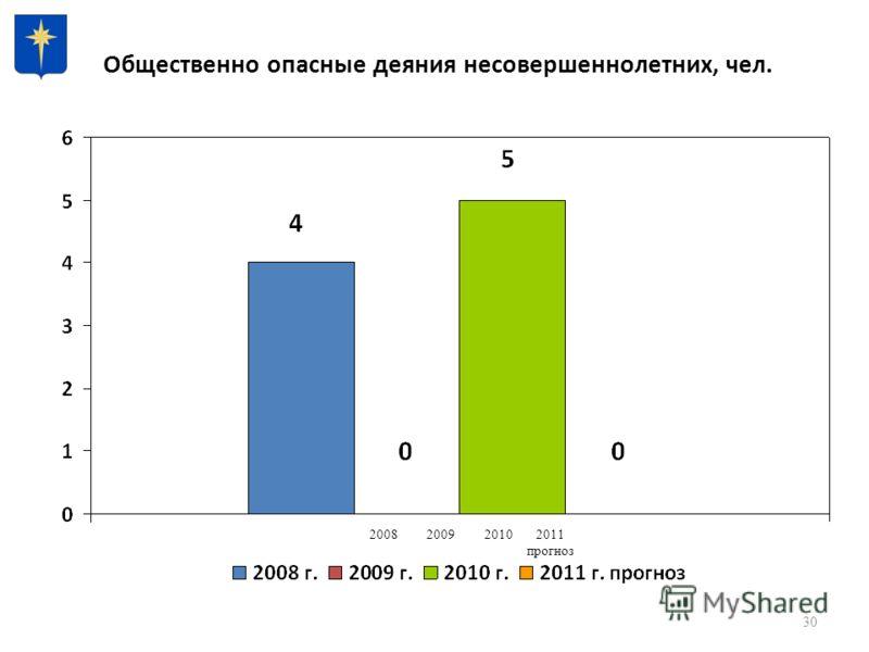 30 Общественно опасные деяния несовершеннолетних, чел. 2008200920102011 прогноз