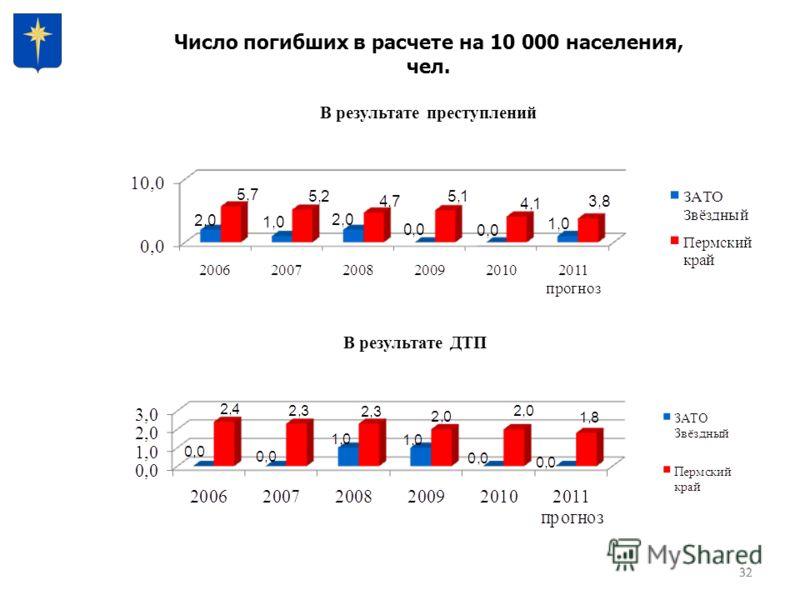 32 В результате ДТП В результате преступлений Число погибших в расчете на 10 000 населения, чел.