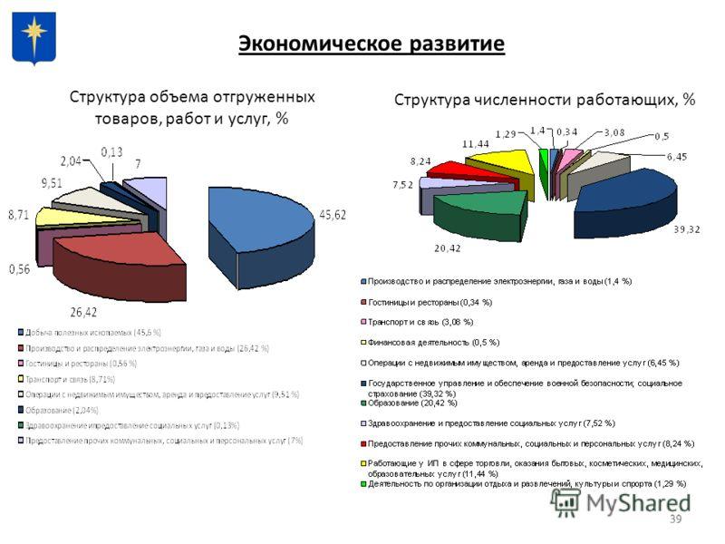 39 Экономическое развитие Структура объема отгруженных товаров, работ и услуг, % Структура численности работающих, %
