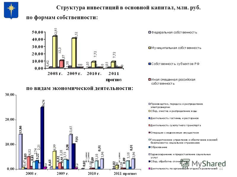 44 Структура инвестиций в основной капитал, млн. руб. по формам собственности: по видам экономической деятельности: нет данных