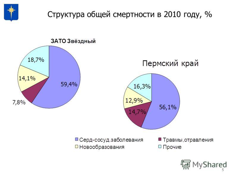555 Структура общей смертности в 2010 году, %