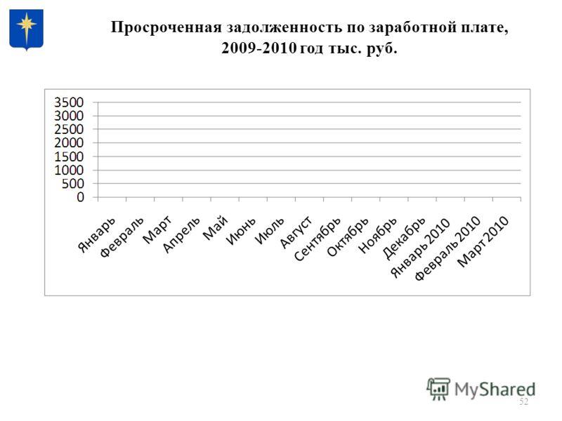 52 Просроченная задолженность по заработной плате, 2009-2010 год тыс. руб.