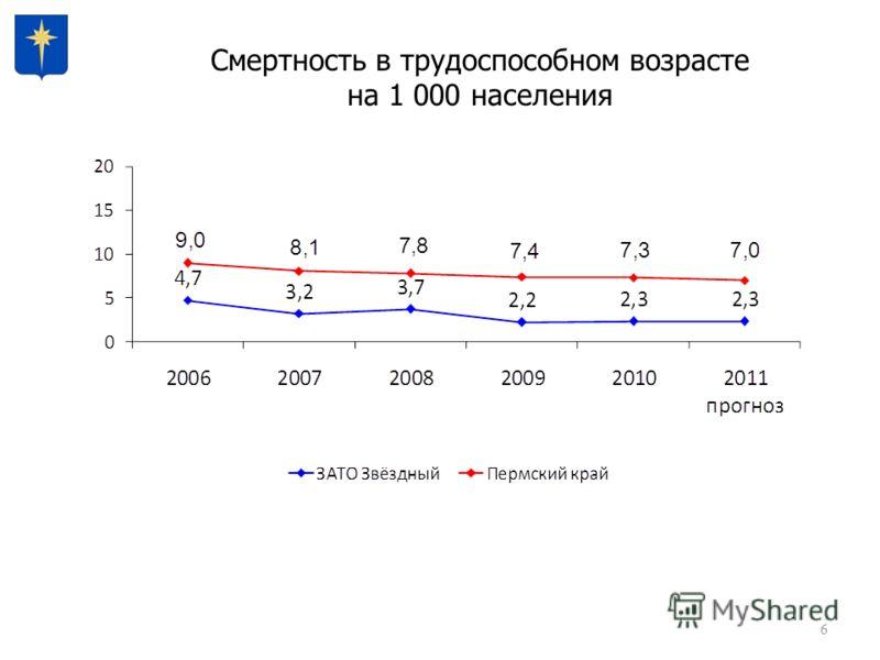 6 Смертность в трудоспособном возрасте на 1 000 населения