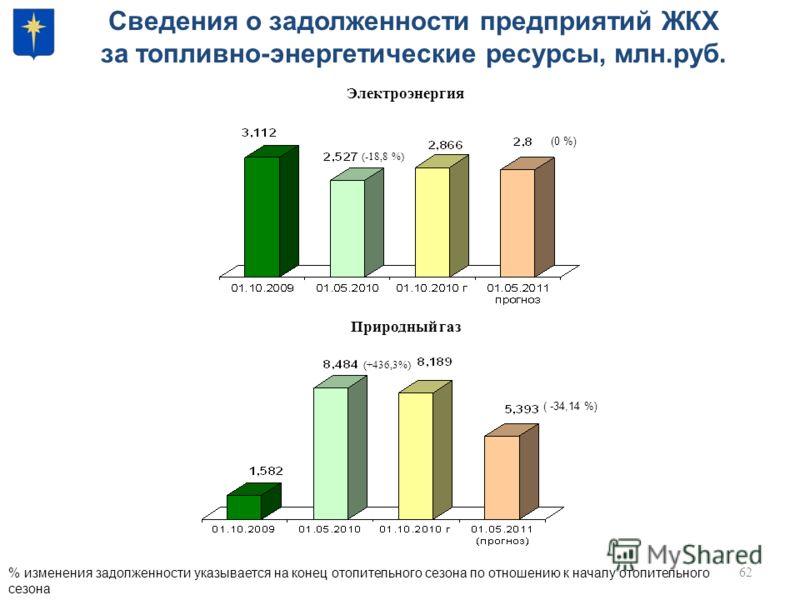 62 Сведения о задолженности предприятий ЖКХ за топливно-энергетические ресурсы, млн.руб. (0 %) (-18,8 %) % изменения задолженности указывается на конец отопительного сезона по отношению к началу отопительного сезона ( -34,14 %) (+436,3%) Электроэнерг