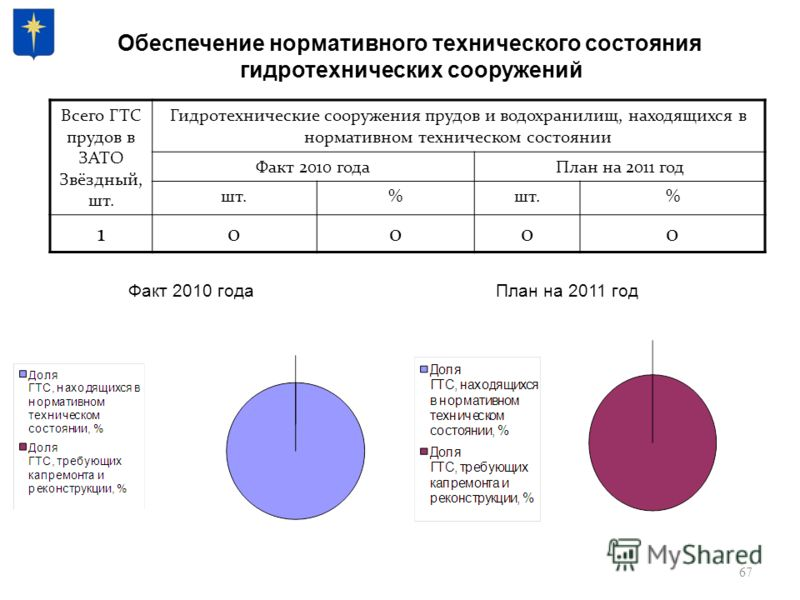 67 Обеспечение нормативного технического состояния гидротехнических сооружений Всего ГТС прудов в ЗАТО Звёздный, шт. Гидротехнические сооружения прудов и водохранилищ, находящихся в нормативном техническом состоянии Факт 2010 годаПлан на 2011 год шт.