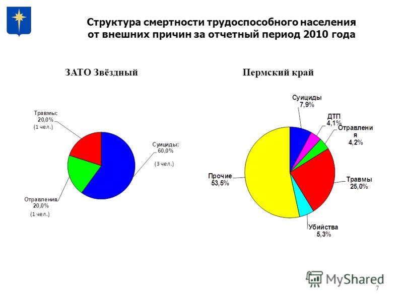 7 Структура смертности трудоспособного населения от внешних причин за отчетный период 2010 года ЗАТО ЗвёздныйПермский край 7 (1 чел.) (3 чел.) (1 чел.)