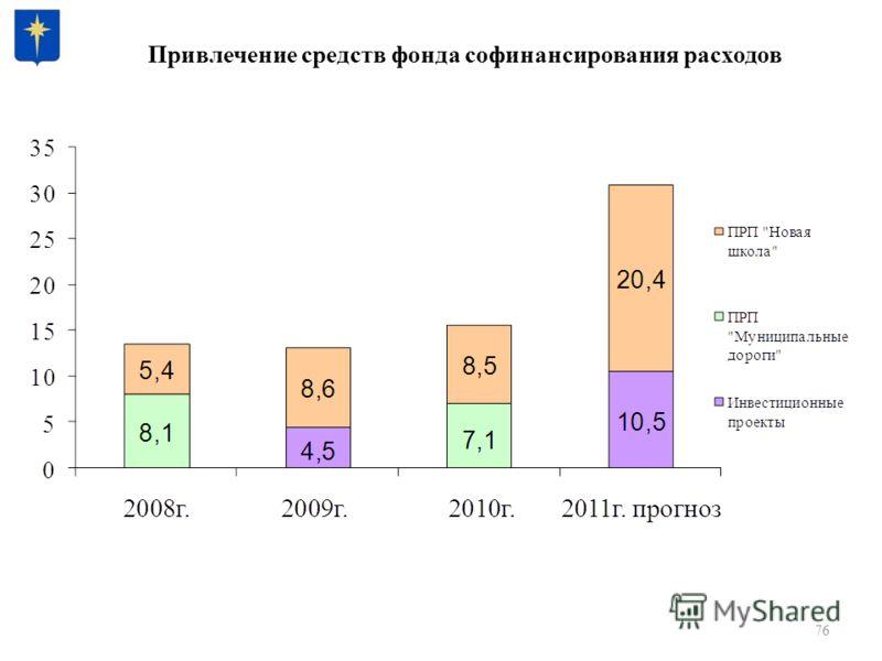 Привлечение средств фонда софинансирования расходов 76
