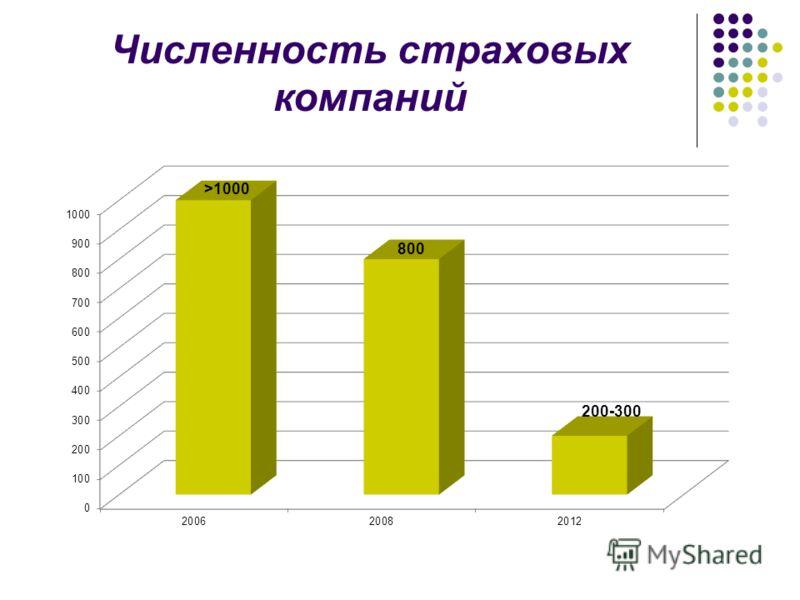 Численность страховых компаний