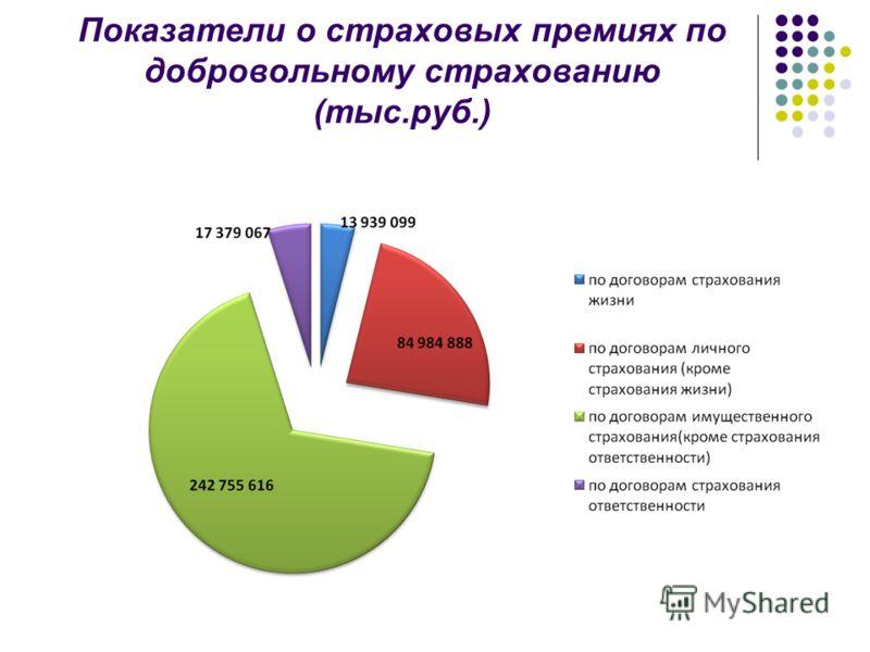 Показатели о страховых премиях по добровольному страхованию (тыс.руб.)