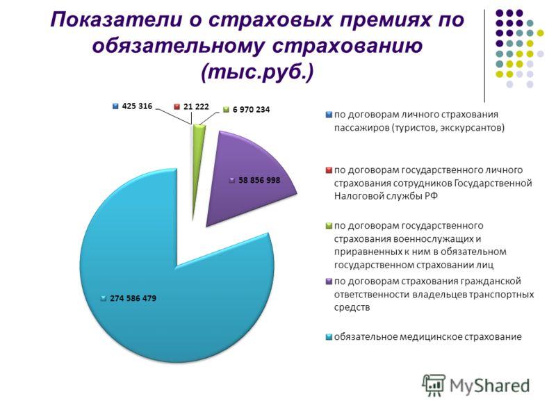 Показатели о страховых премиях по обязательному страхованию (тыс.руб.)