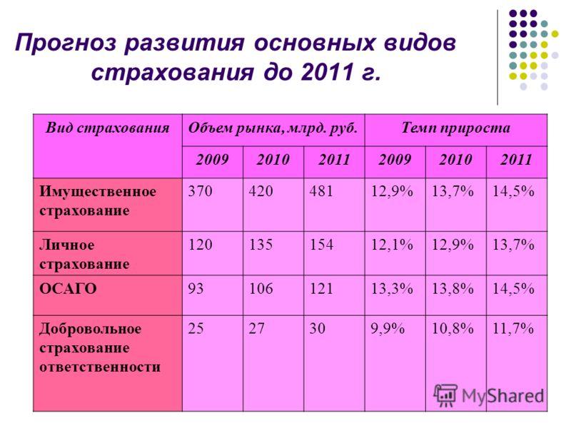 Прогноз развития основных видов страхования до 2011 г. Вид страхованияОбъем рынка, млрд. руб.Темп прироста 200920102011200920102011 Имущественное страхование 37042048112,9%13,7%14,5% Личное страхование 12013515412,1%12,9%13,7% ОСАГО9310612113,3%13,8%