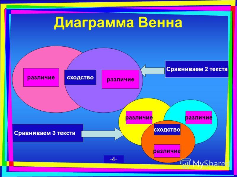 -1-4 Диаграмма Венна сходство различие Сравниваем 2 текста Сравниваем 3 текста -4- различие сходство различие сходство