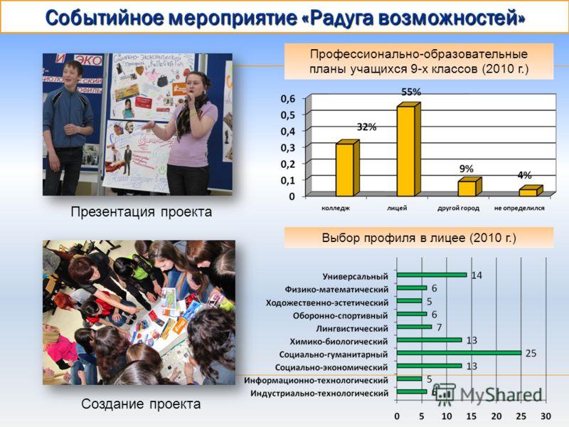 Событийное мероприятие «Радуга возможностей» Создание проекта Презентация проекта Профессионально-образовательные планы учащихся 9-х классов (2010 г.) Выбор профиля в лицее (2010 г.)