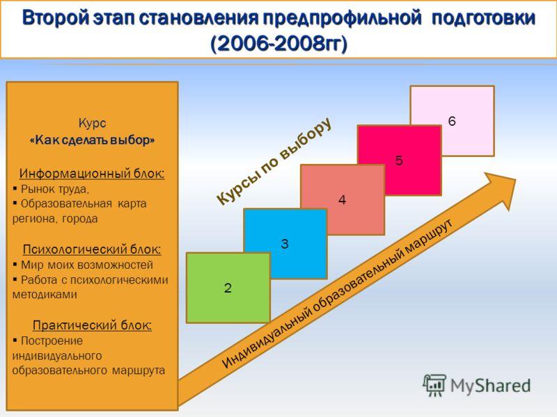 6 Индивидуальный образовательный маршрут 5 4 3 2 Второй этап становления предпрофильной подготовки (2006-2008гг) Курс «Как сделать выбор» Информационный блок: Рынок труда, Образовательная карта региона, города Психологический блок: Мир моих возможнос