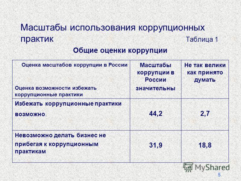 5 Масштабы использования коррупционных практик Таблица 1 Общие оценки коррупции Оценка масштабов коррупции в России Оценка возможности избежать коррупционные практики Масштабы коррупции в России значительны Не так велики как принято думать Избежать к