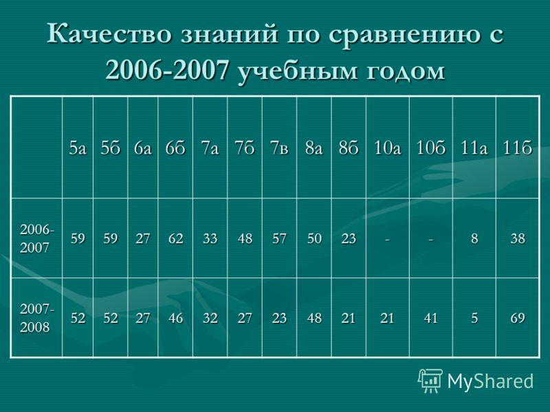 Качество знаний по сравнению с 2006-2007 учебным годом 5а5б6а6б7а7б7в8а8б10а10б11а11б 2006- 2007 595927623348575023--838 2007- 2008 5252274632272348212141569