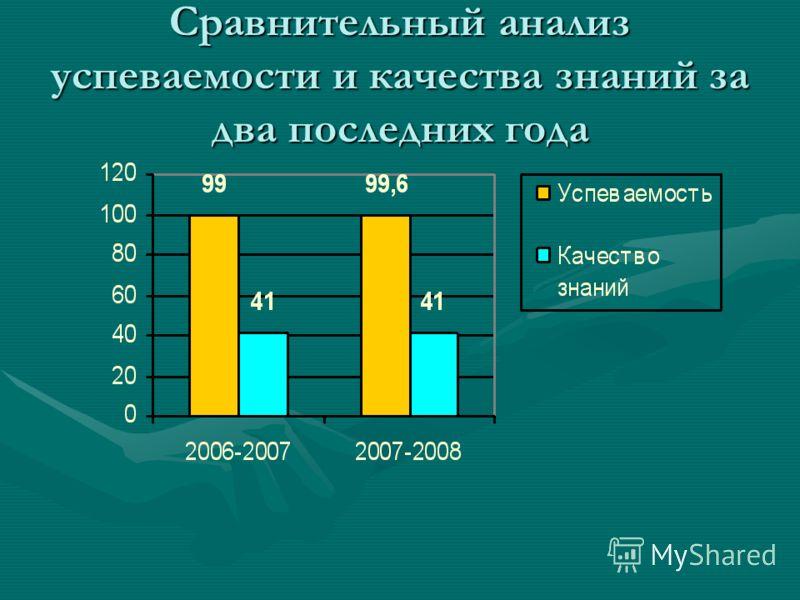 Сравнительный анализ успеваемости и качества знаний за два последних года