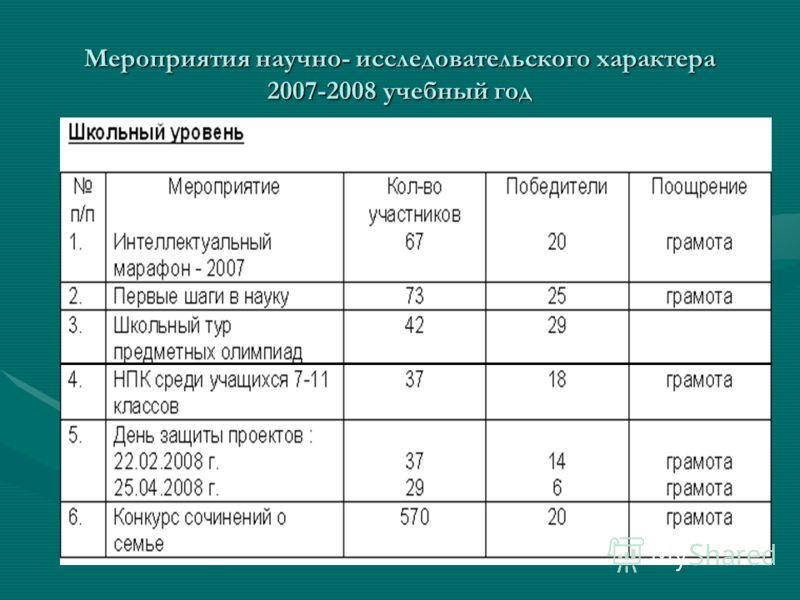 Мероприятия научно- исследовательского характера 2007-2008 учебный год