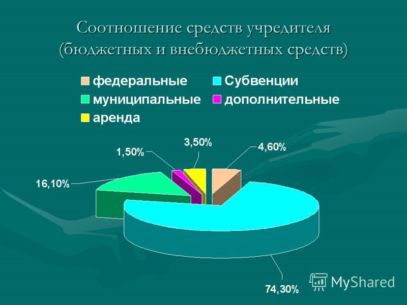 Соотношение средств учредителя (бюджетных и внебюджетных средств)