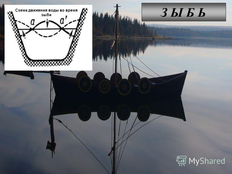 З Ы Б Ь Схема движения воды во время зыби