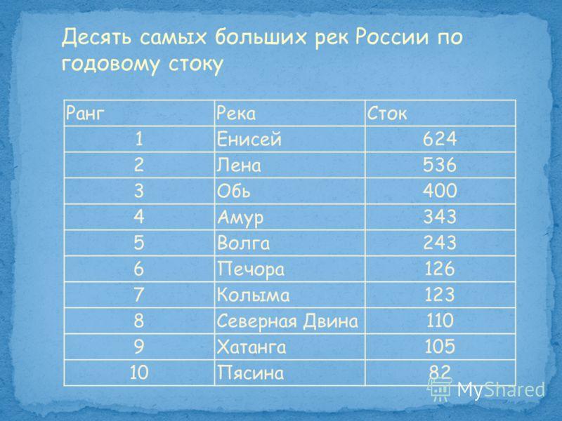 РангРекаСток 1Енисей624 2Лена536 3Обь400 4Амур343 5Волга243 6Печора126 7Колыма123 8Северная Двина110 9Хатанга105 10Пясина82 Десять самых больших рек России по годовому стоку
