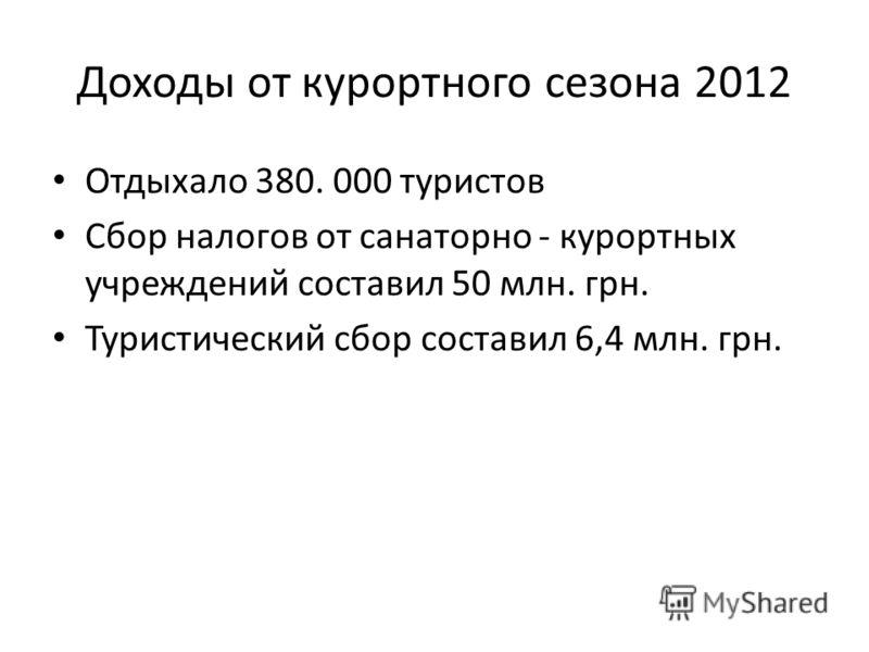 Доходы от курортного сезона 2012 Отдыхало 380. 000 туристов Сбор налогов от санаторно - курортных учреждений составил 50 млн. грн. Туристический сбор составил 6,4 млн. грн.