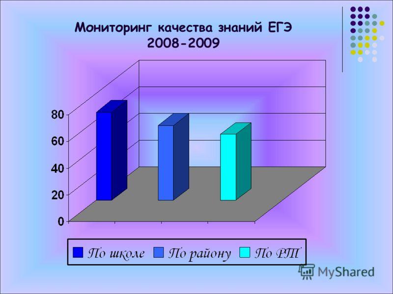 Мониторинг качества знаний ЕГЭ 2008-2009