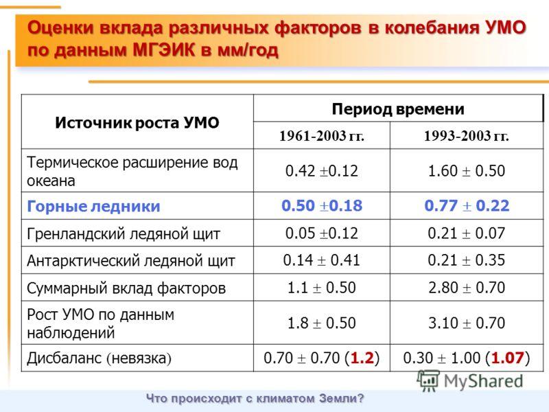 Оценки вклада различных факторов в колебания УМО по данным МГЭИК в мм/год Что происходит с климатом Земли? Источник роста УМО Период времени 1961-2003 гг.1993-2003 гг. Термическое расширение вод океана 0.42 0.121.60 0.50 Горные ледники 0.50 0.180.77