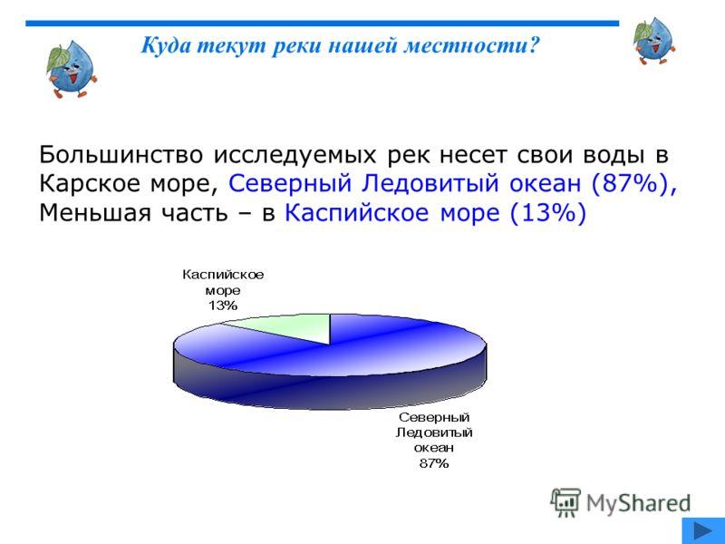 Большинство исследуемых рек несет свои воды в Карское море, Северный Ледовитый океан (87%), Меньшая часть – в Каспийское море (13%) Куда текут реки нашей местности?
