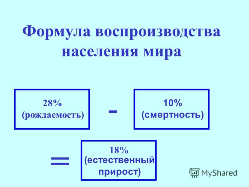 28% (рождаемость) 10% (смертность) (естественный прирост) 18% Формула воспроизводства населения мира - =