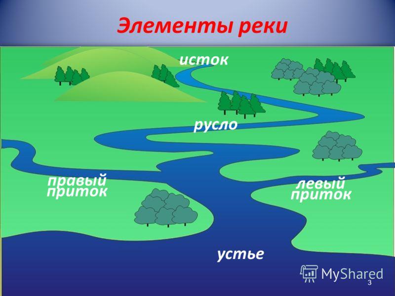 Элементы реки исток устье русло правый приток левый приток 3