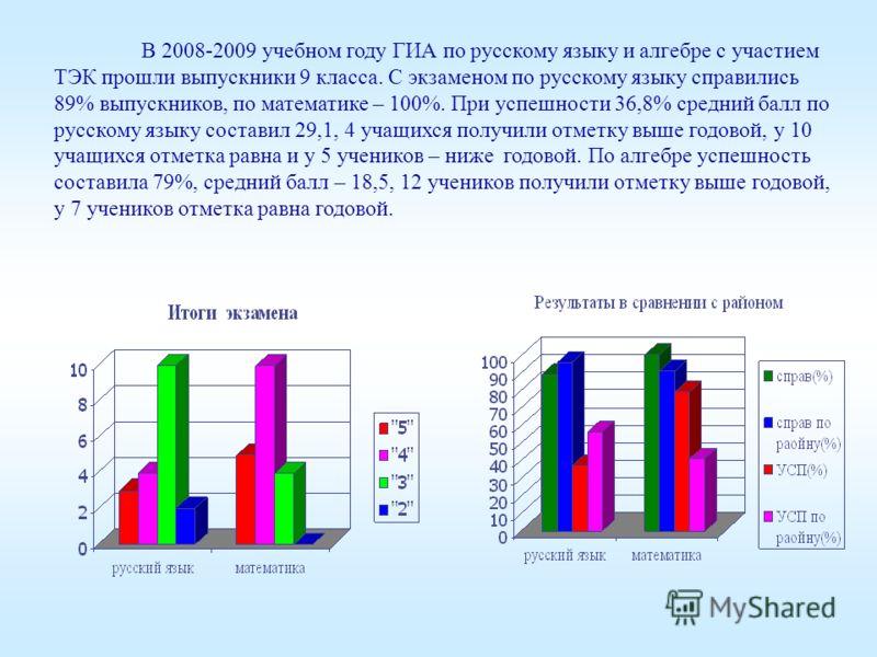 В 2008-2009 учебном году ГИА по русскому языку и алгебре с участием ТЭК прошли выпускники 9 класса. С экзаменом по русскому языку справились 89% выпускников, по математике – 100%. При успешности 36,8% средний балл по русскому языку составил 29,1, 4 у