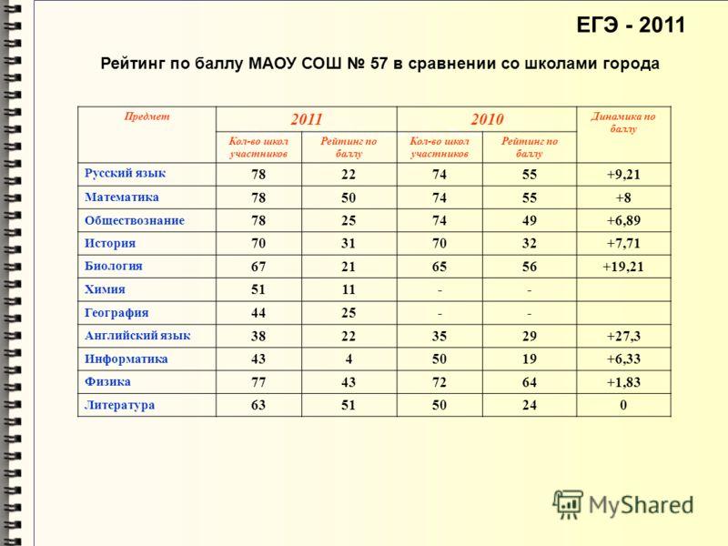 ЕГЭ - 2011 Рейтинг по среднему баллу среди школ г. Тюмени Предмет 20112010 Динамика по баллу Кол-во школ участников Рейтинг по баллу Кол-во школ участников Рейтинг по баллу Русский язык 78227455+9,21 Математика 78507455+8 Обществознание 78257449+6,89
