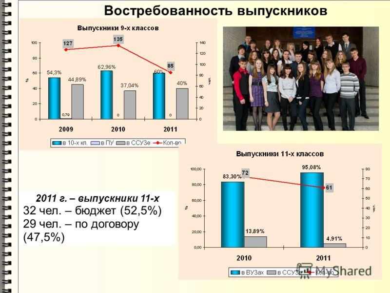Востребованность выпускников 2011 г. – выпускники 11-х 32 чел. – бюджет (52,5%) 29 чел. – по договору (47,5%)