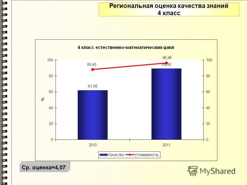 Региональная оценка качества знаний 4 класс Ср. оценка=4,07