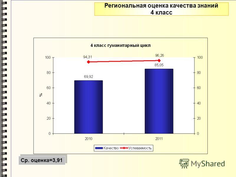 Региональная оценка качества знаний 4 класс Ср. оценка=3,91