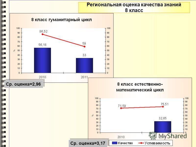Региональная оценка качества знаний 8 класс Ср. оценка=2,96 Ср. оценка=3,17