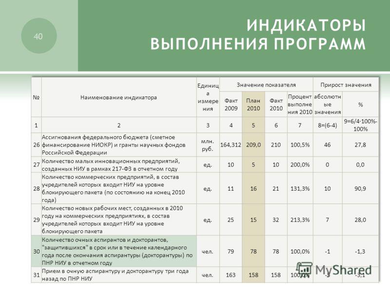 39 Наименование индикатора Единица измерения Значение показателяПрирост значения Факт 2009 План 2010 Факт 2010 Процент выполне ния 2010 абсолютны е значения % 2345678=(6-4) 9=6/4100%- 100% Количество статей по ПНР НИУ в научной периодике, индексируем